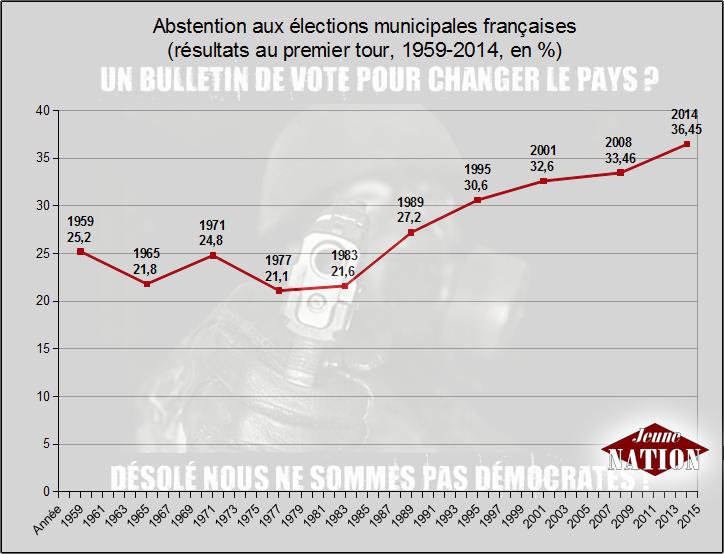 abstention-municipales-1959-2014