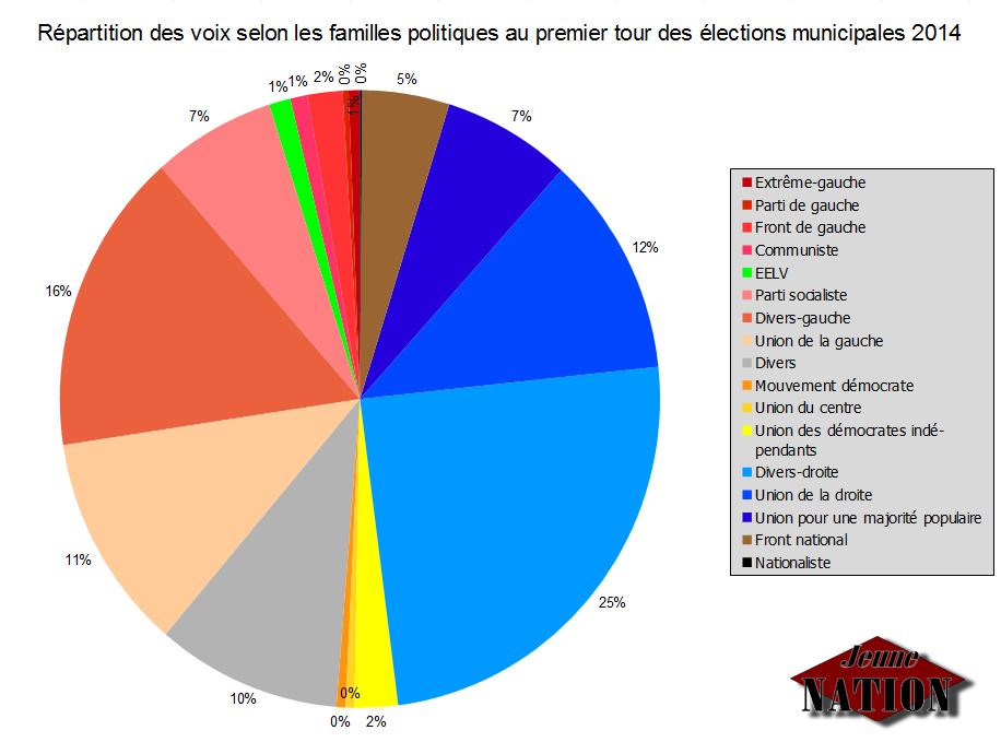 repartition-voix-municipales-2014