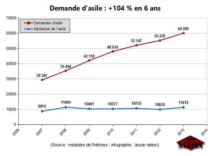 demande-asile-104-pourcents-six_ans-2007-2013