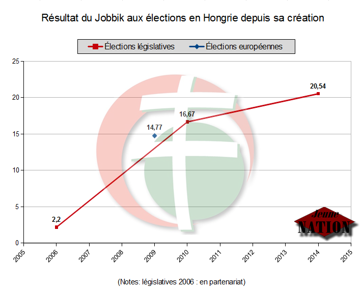 jobbik-resultats-legislatives-2014-maj