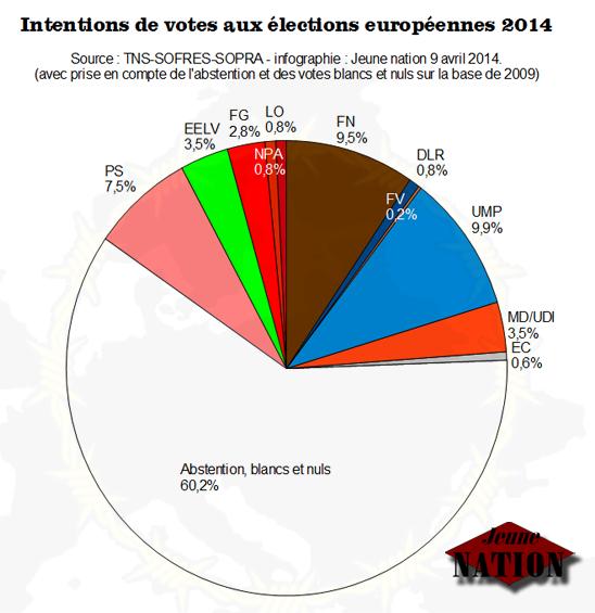 sondage-elections_europenne-09042014-sofres