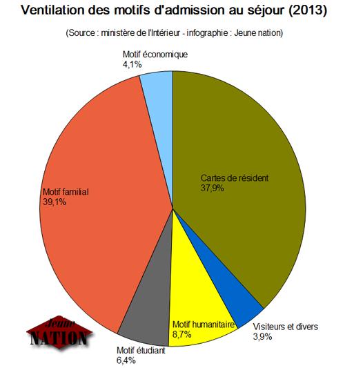ventilation-motif-admission-sejour
