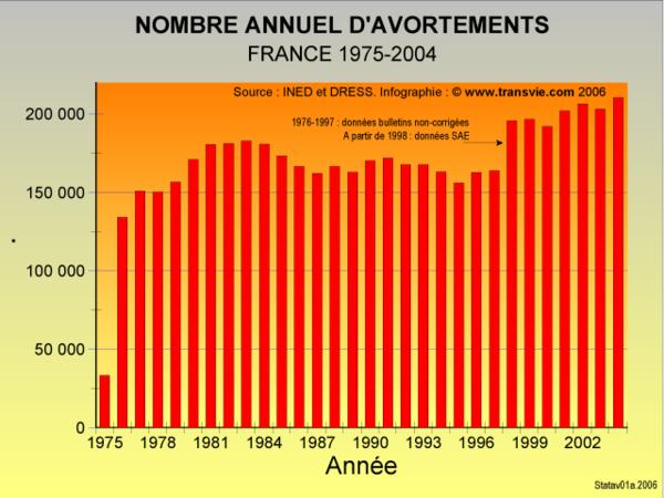 Nombre-annuel-d-avortements-en-France-1974-2004