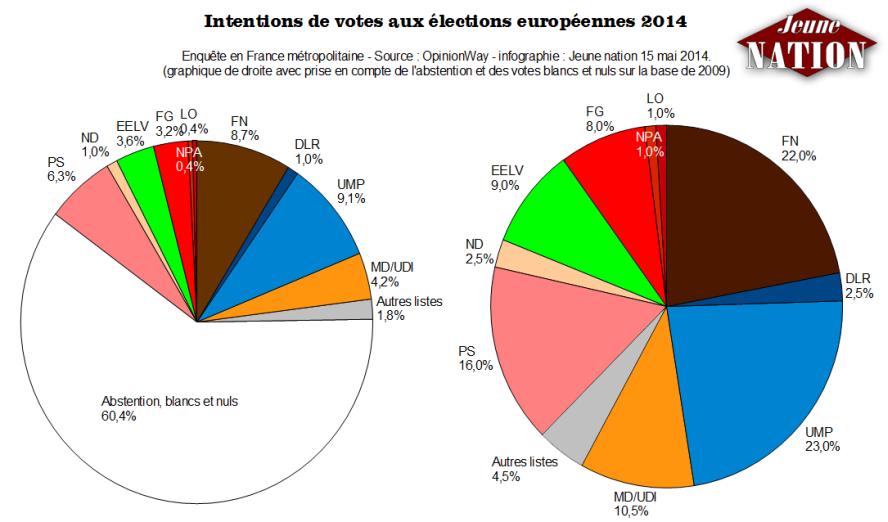 intentions-de-votes-elections-europeennes-16052014-