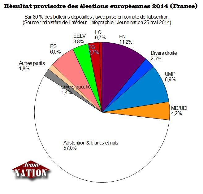 resultats-provisoires-europennes-2014-france