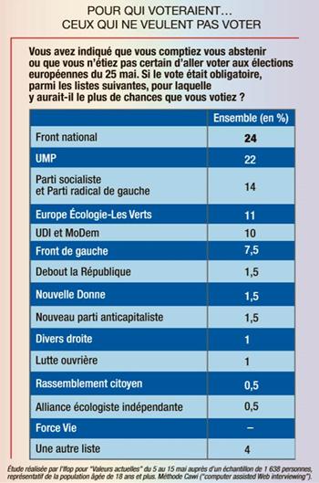 sondage-valeurs-actuelles_abstentionnistes-vote_européennes-2014