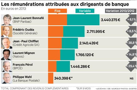 banques_salaire_patron_forte-hausse-les_echos-98645341