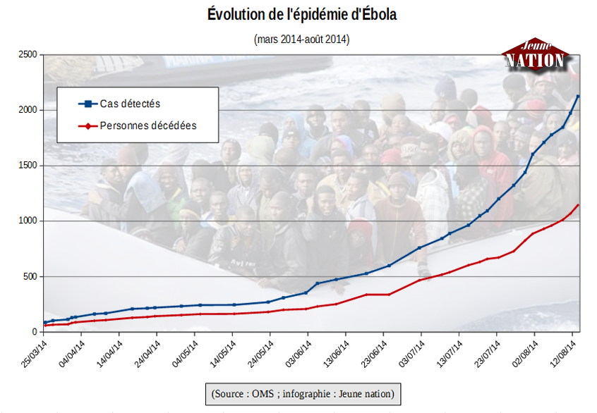 evolution_epidemie_ebola-mars-aout-2014