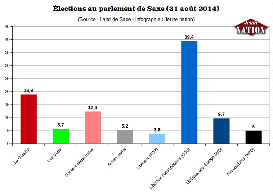 elections-saxe-2014-npd