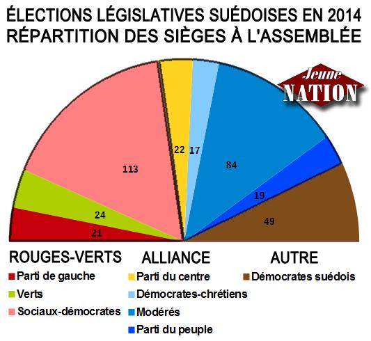 legislatives_suede-2014-