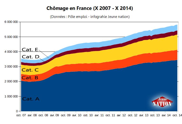 Chômage en France entre octobre 2007 et octobre 2014.