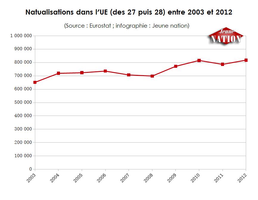 Naturalisations dans l'UE entre 2003 et 2012.