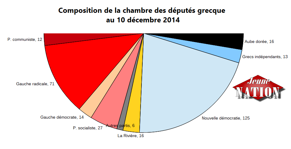 repartitions sieges parlement grec 2014-