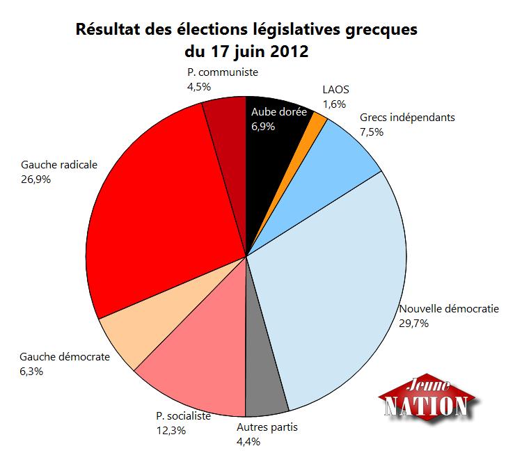 Résultat des élections législatives grecques de juin 2012