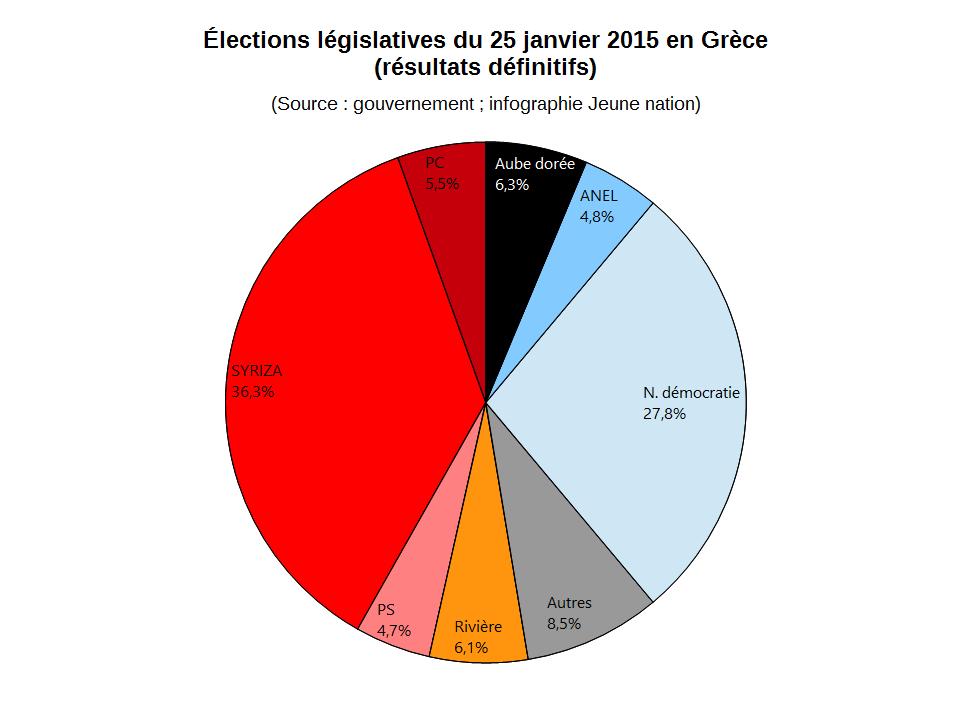 resultat definitif elections legislatives grecques 2015--