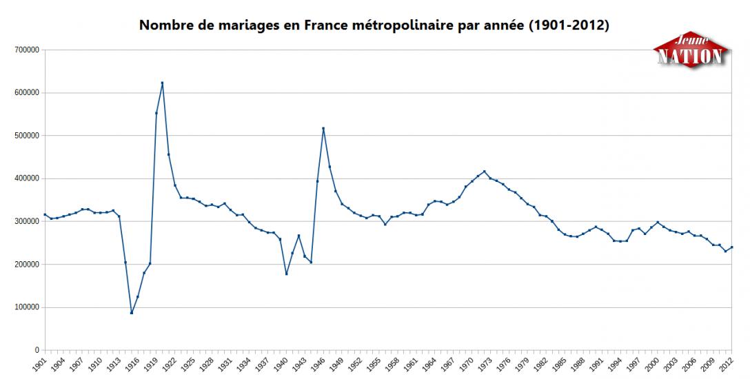 Nombre de mariages en France métropolinaire par année (1901-2012)-