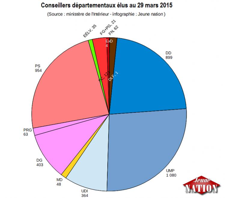 Conseillers départementaux élus au 29 mars 2015-ok