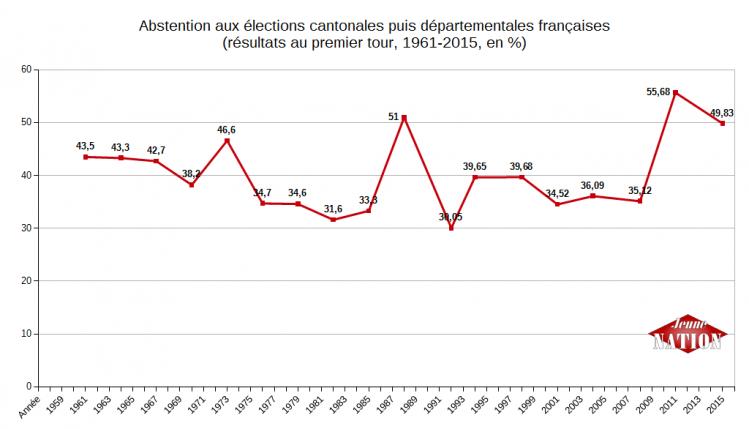 Abstention aux élections cantonales puis départementales 1961-2015