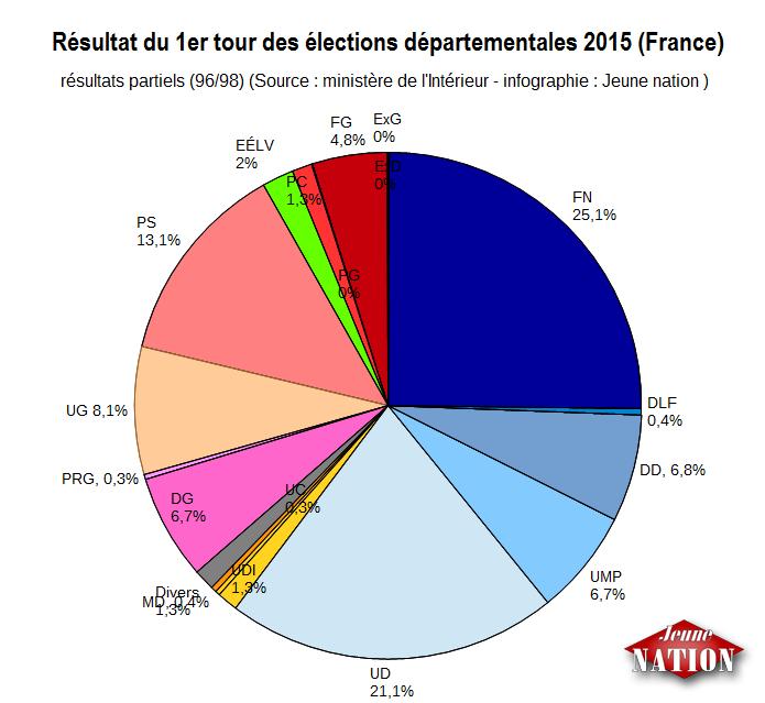 Résultat du premier tour des élections départementales, sans prise en compte de l'abstention.
