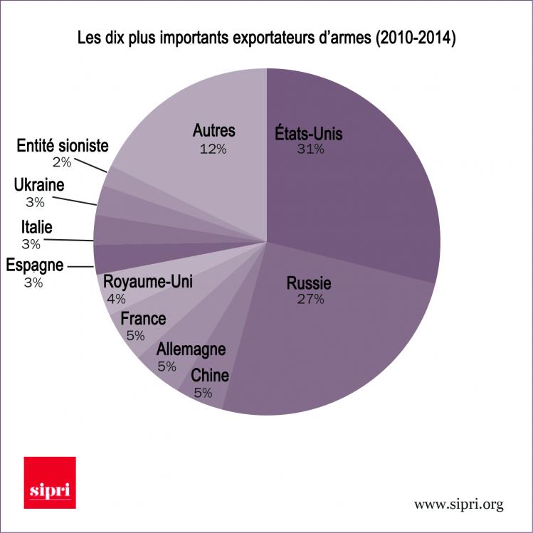 exportateurs d'armes sipri-jn-traduction