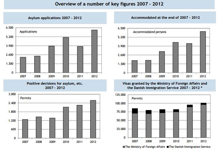 immigration-invasion danemark 2007 2012