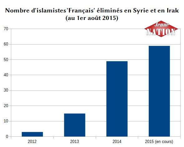 Nombre d'islamistes éliminés en Syrie et en Irak (2012-2015)