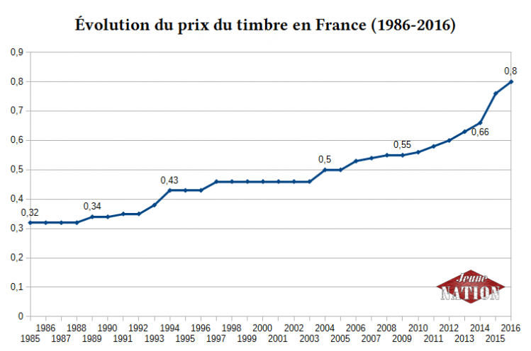 prix timrbre 1986-2016-