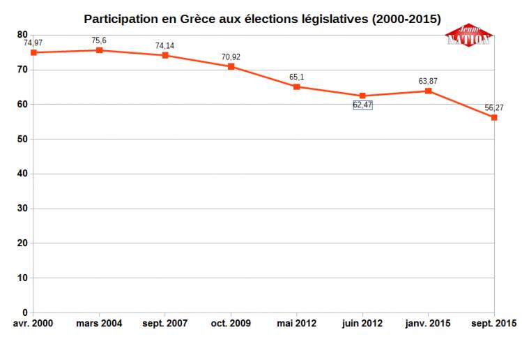 La participation en forte baisse, pour la première fois sous la barre des 60 %.