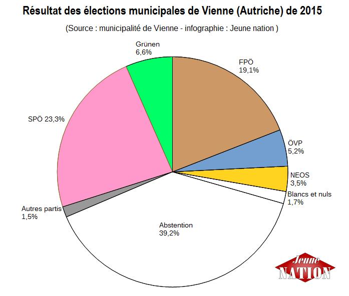 élections Viennes 2015---