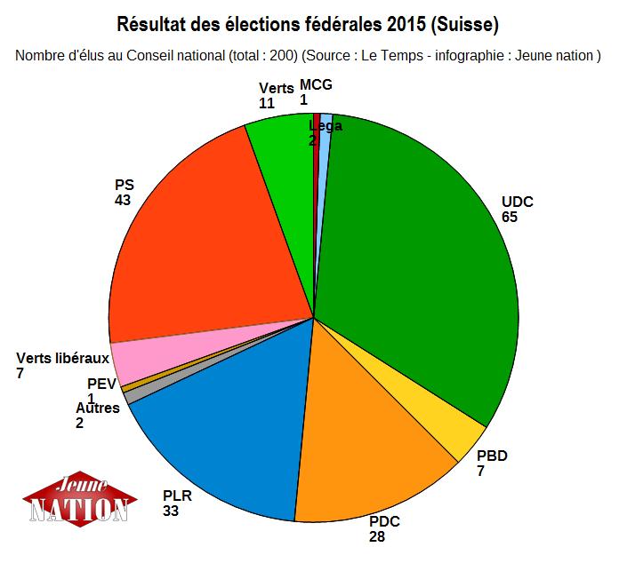 résultats élections suisse 2015 1