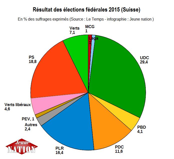 résultats élections suisse 2015 2