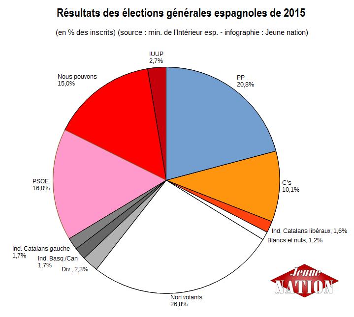 élrég espagnol 2015-inscritss