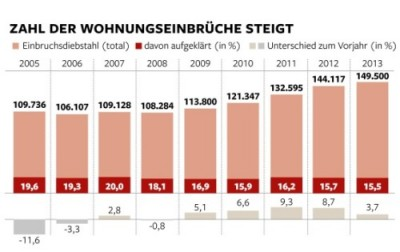 Cambriolages_Allemagne_Migrants