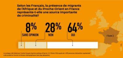 France_sondage_migrants_criminalité