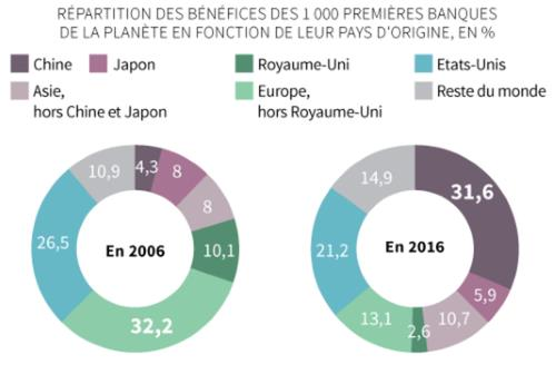Chine_Classement_The_Banker