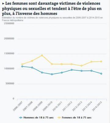 france-la-criminalite-est-restee-a-des-niveaux-records-en-2015-ii